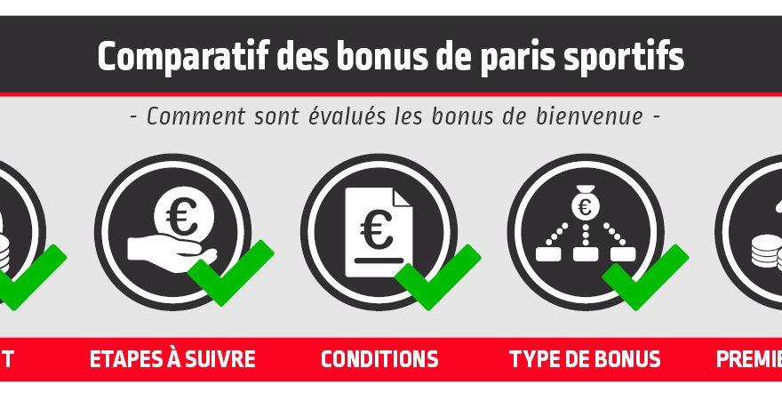 Bonus et Promotions des bookmakers en France